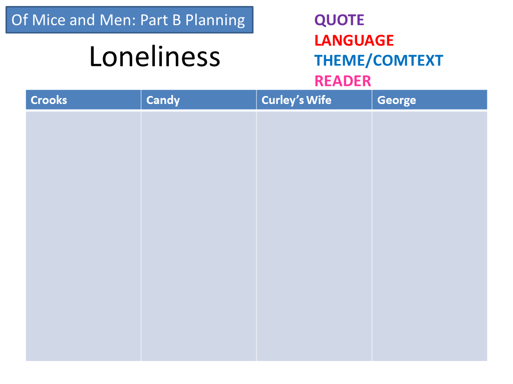 loneliness isolation in of mice Tom dyson 10l english essay explore the themes of loneliness and isolation in john steinbeck's novel of mice and men in this essay i am going to analyse the novel of.