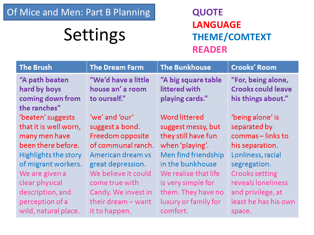 english literature miss ryan s gcse english media page 11 here are a few more plans the points included for revision you could choose textual detail and explore your analysis of language themes and context