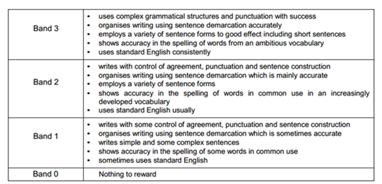 aqa creative writing mark scheme