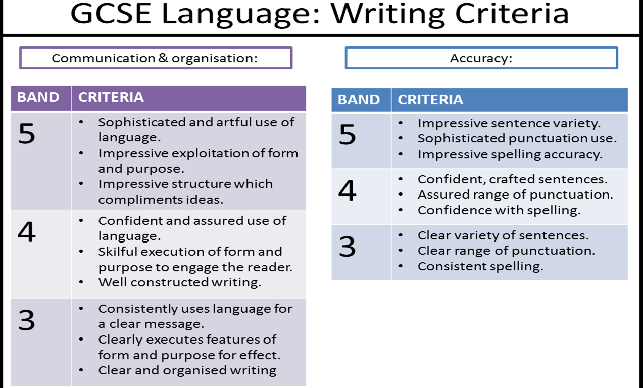 writing miss ryan s gcse english media gcse writing criteria