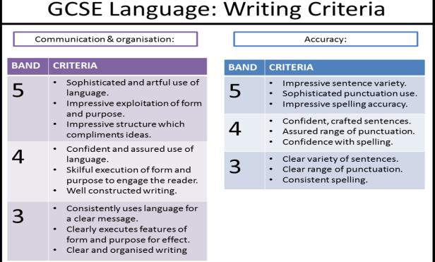 GCSE Writing Criteria
