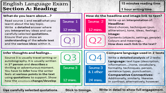 aqa a2 level english coursework I'm doing an english language investigation for my a-level, it's aqa unit 4 if anyone else is doing it basically, i'm comparing and contrasting the differ.