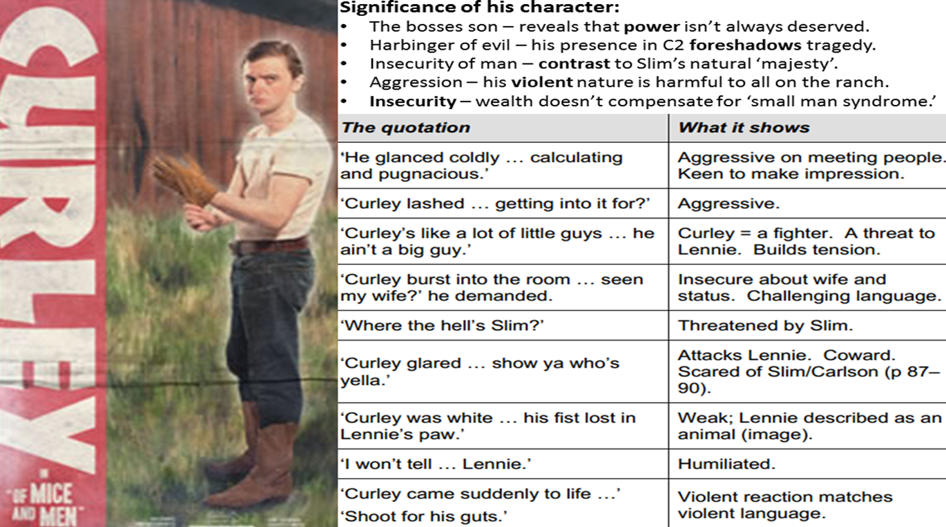 Quotes About Lennie From of Mice and Men