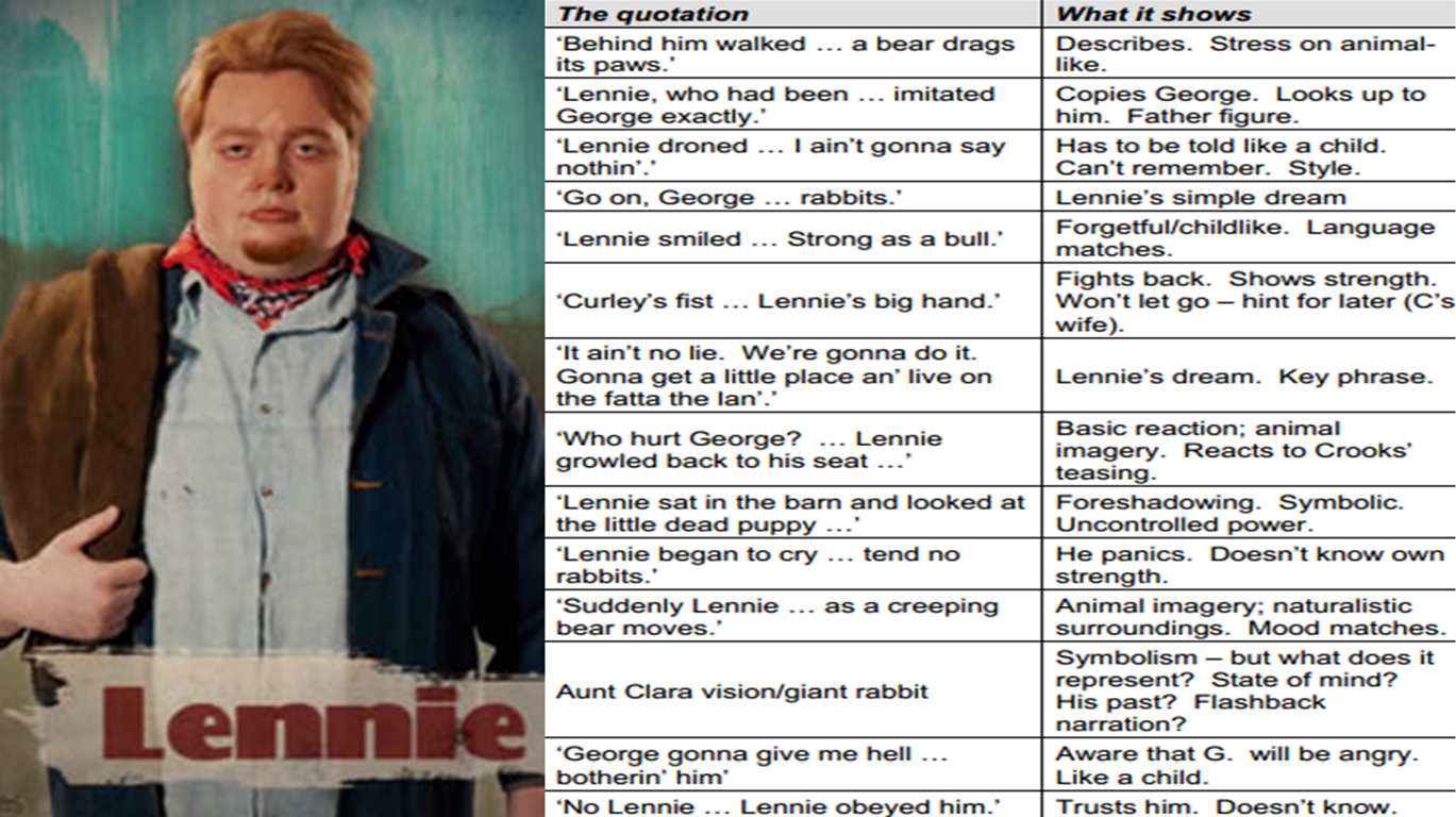 Of Mice And Men  Character Key Quotations  Miss Ryans Gcse  Lennie Slim