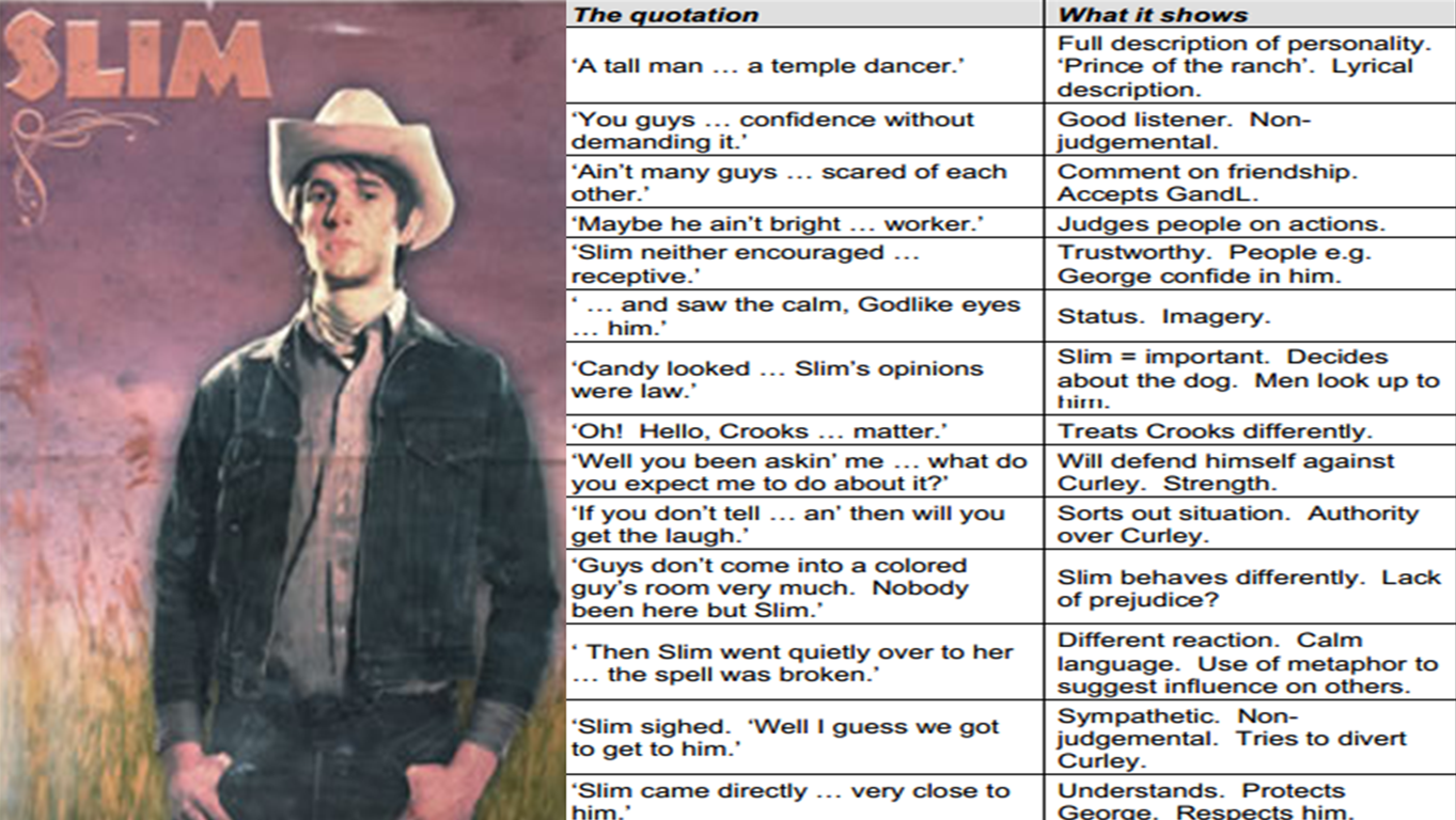 of mice and men character key quotations miss ryan s gcse  slim crooks candy