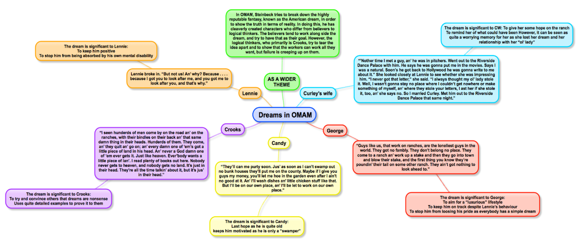 of mice and men miss ryan s gcse english media page 2 omam dreams amardeep