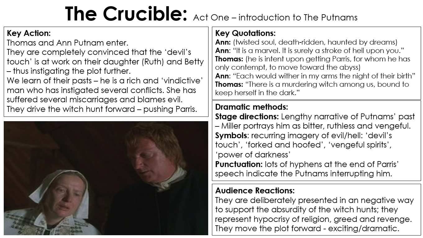 an analysis of act one of the crucible Chapter summary for arthur miller's the crucible, act 1 betty is bewitched summary find a summary of this and each chapter of the crucible.