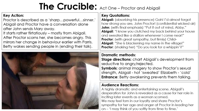 the selfish character of abigail in the crucible a play by arthur miller The crucible by arthur miller print as she is not vastly portrayed by miller, williams is a flat character abigail is not complex abigail william's function as the villain of the story causes her to remain static throughout the play as the story ends, abigail still does not feel.