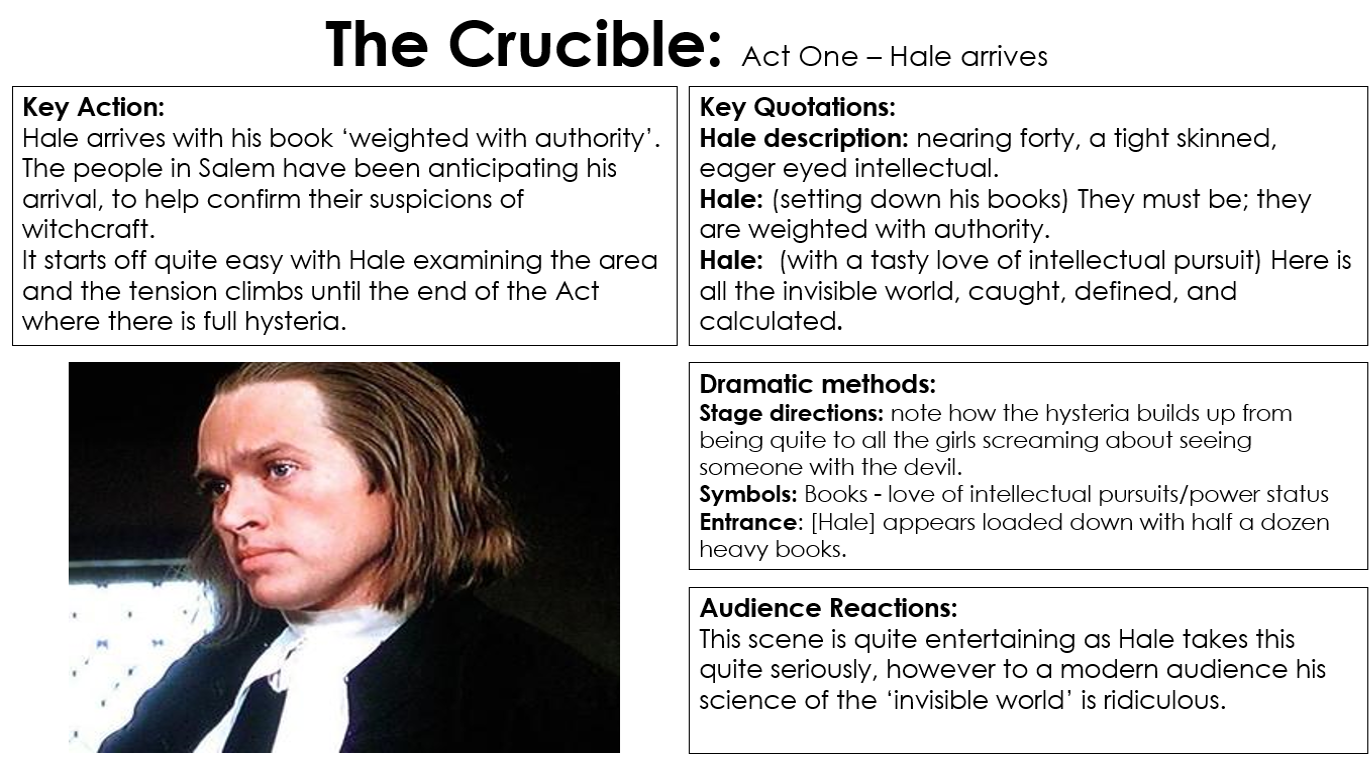 an analysis of the importance of abigails character in the crucible by arthur miller Characters, and a full summary and analysis the crucible is a play by arthur miller the crucible study guide miller establishes that abigail is.
