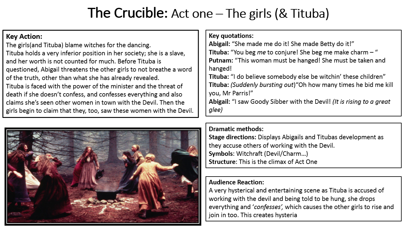 act i of the crucible essay Brian myer topic 5 crucible essay in salem, massachusetts, between february 1692 and may 1693 numerous men and women were put to death on account of witchcraft.