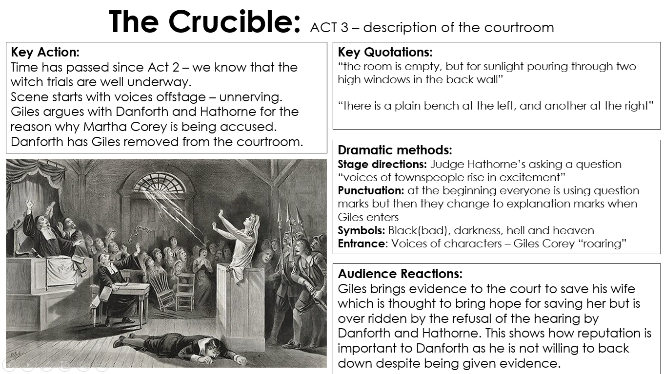 a conclusion for the crucible essay Introduction - crucible theme essay in arthur miller's play the crucible, the salem witch trials of 1692 are used as a parallel to the persecution faced by communist supporters during the 1950s miller believed that the singling out of communists was no different to the witch-hunts in salem.