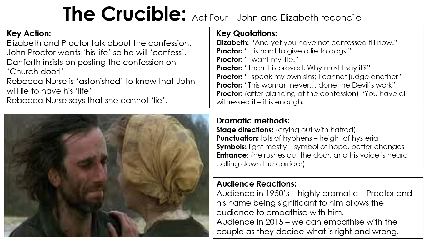 the crucible and macbeth essay Home → sparknotes → literature study guides → the crucible → study questions the suggested essay the trials in the crucible take place against the.
