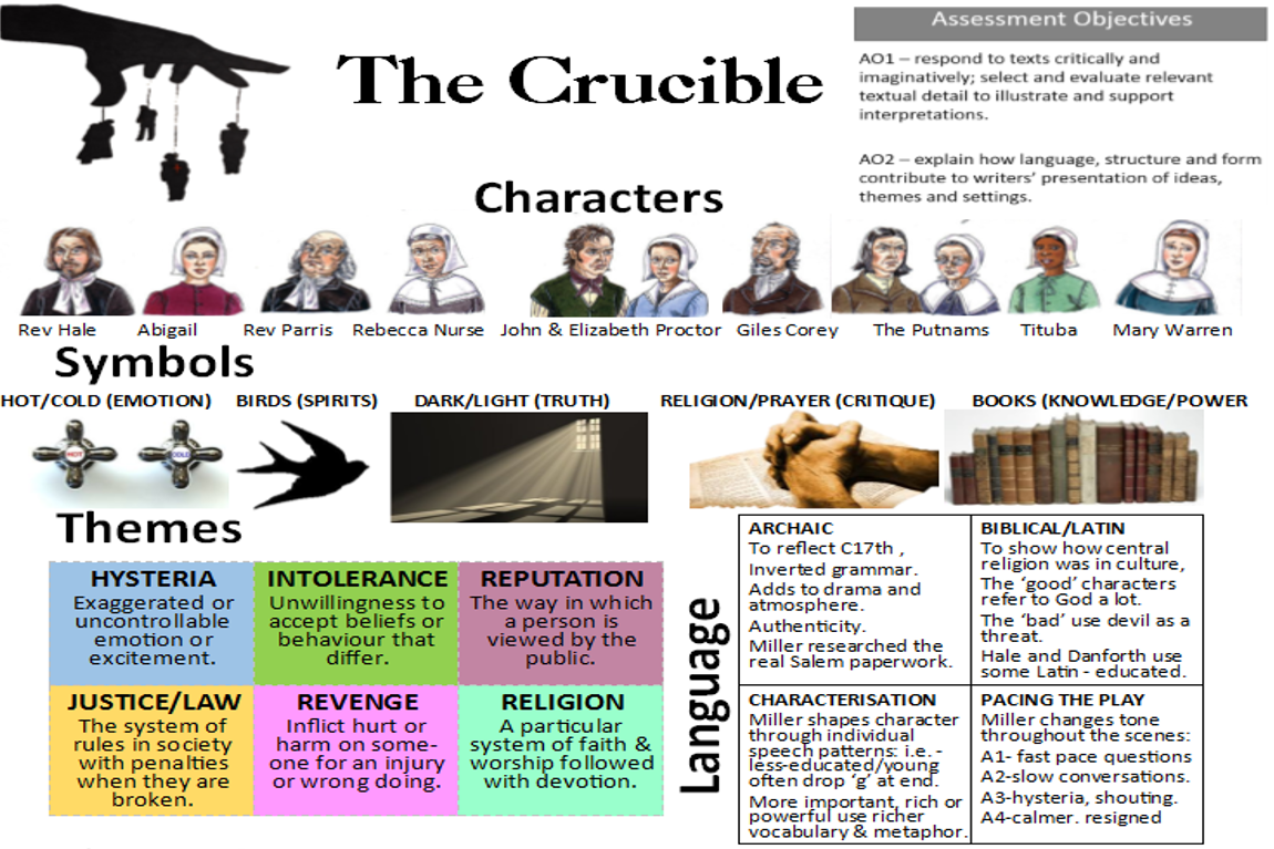 themes in the crucible Intolerance the crucible is set in a theocratic society, in which the church and the state are one, and the religion is a strict, austere form of protestantism known as puritanism.