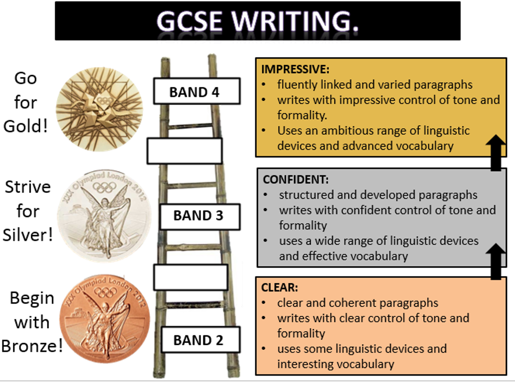 gcse coursework english mark scheme