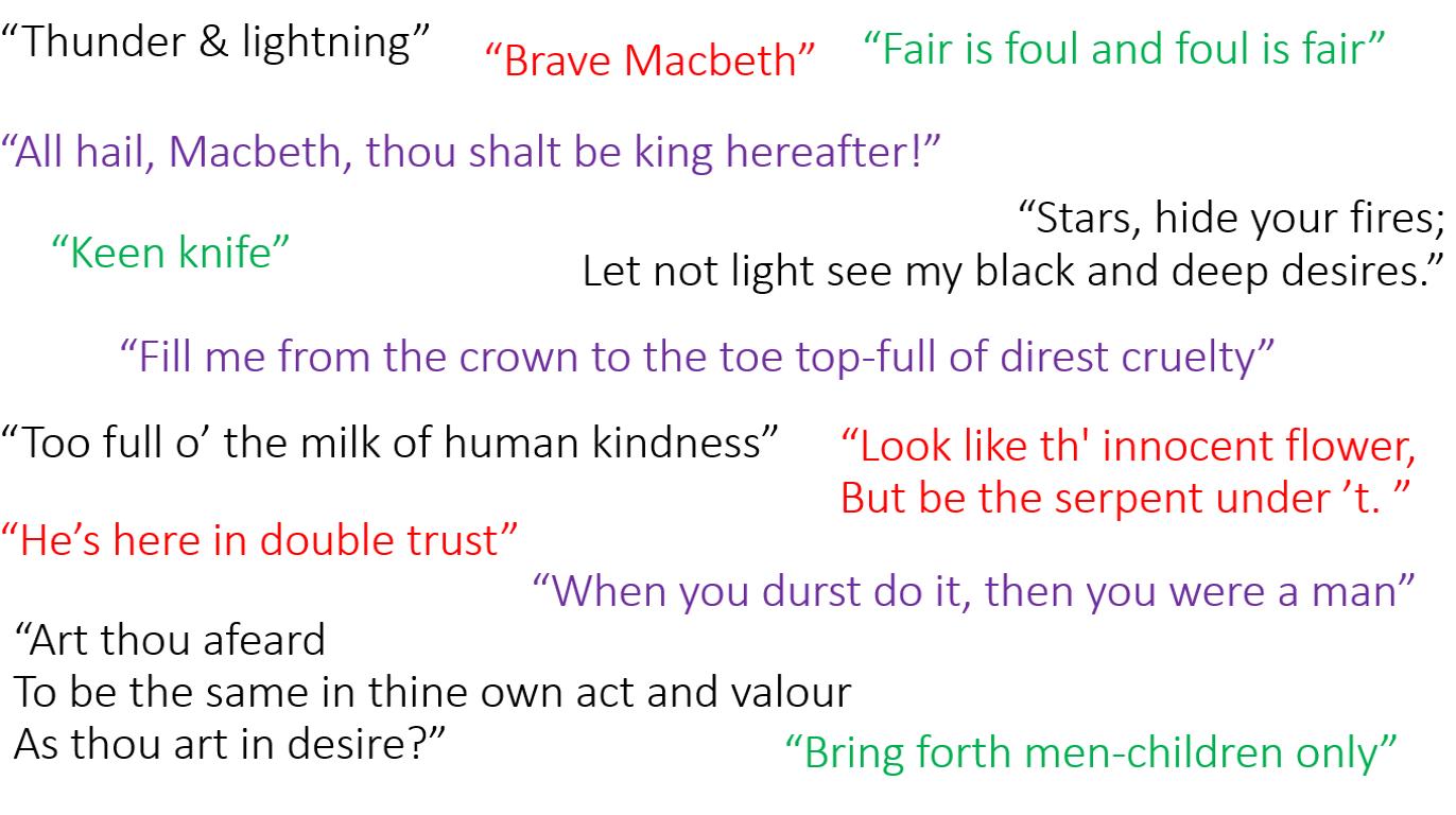 Macbeth plot and key quotations miss ryans gcse english media