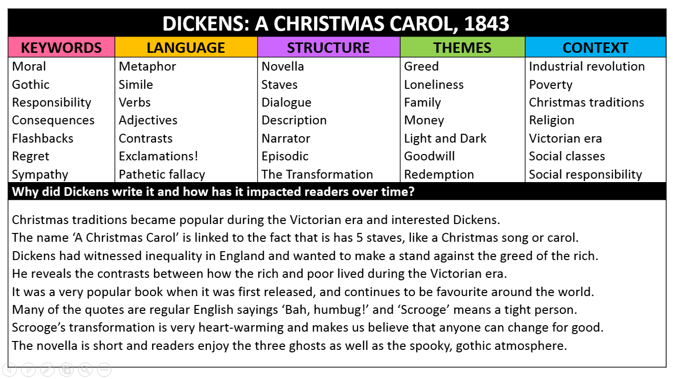A CHRISTMAS CAROL – Exam prompts – Miss Ryan\'s GCSE English & Media