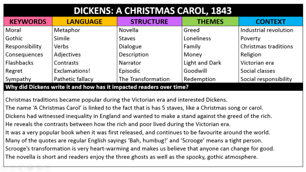 xmas key - Christmas Carol Quotes